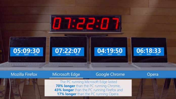 Microsoft Edge Experiment Shows How Using Edge Instead of Chrome Saves your Laptop's Battery