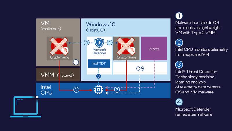 Intel TDT and Microsoft Defender